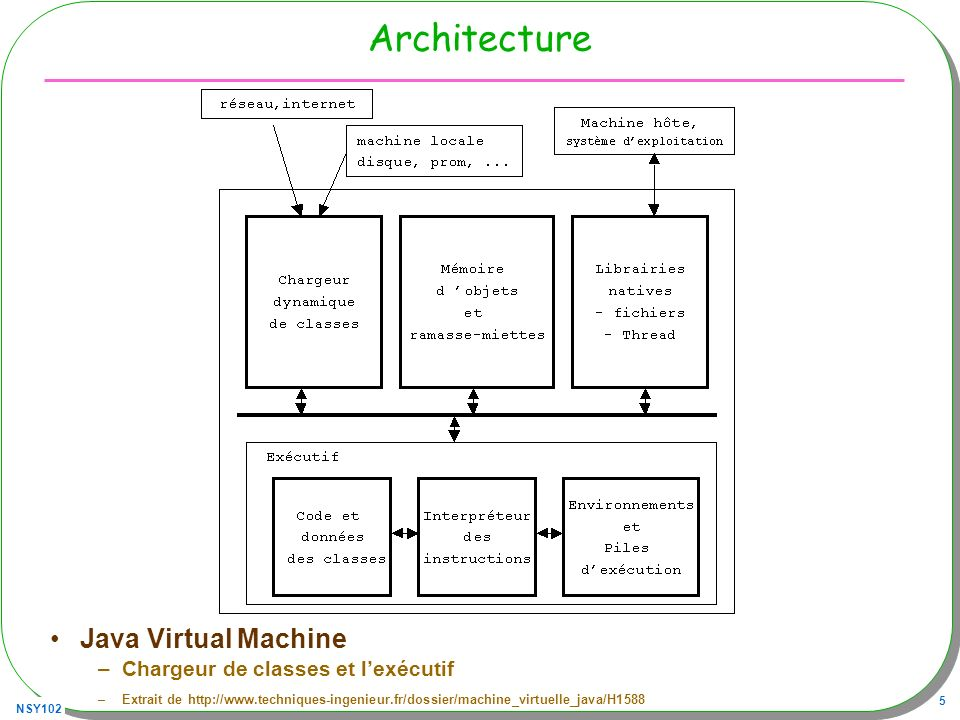 Architecture Java Virtual Machine Chargeur de classes et l'exécutif