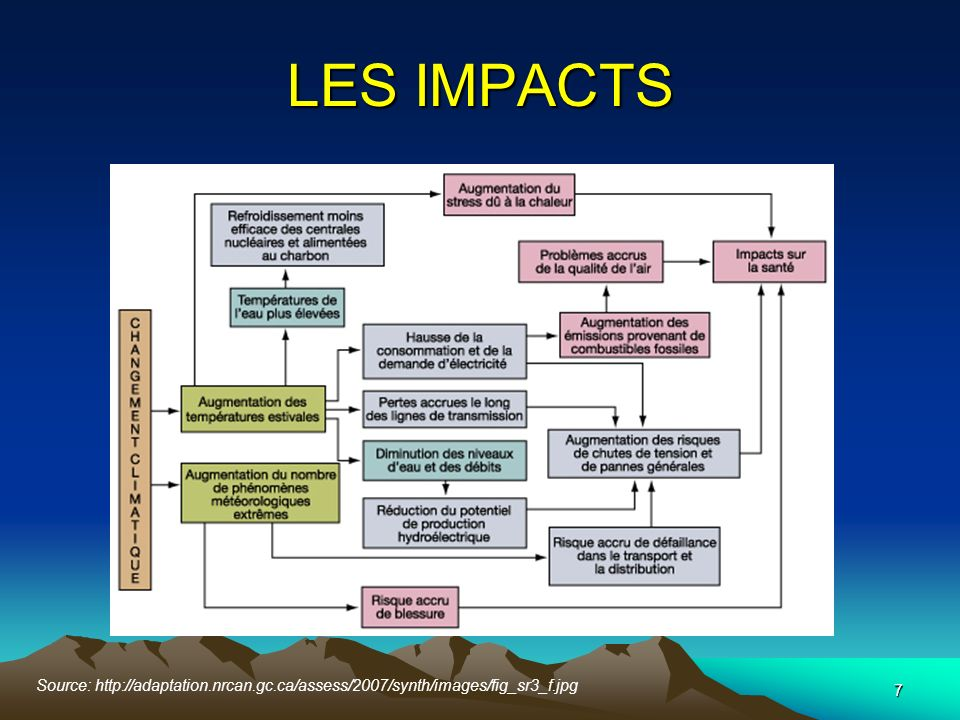 LES IMPACTS Source: http://adaptation.nrcan.gc.ca/assess/2007/synth/images/fig_sr3_f.jpg