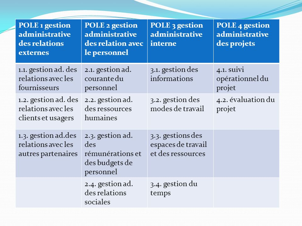 POLE 1 gestion administrative des relations externes