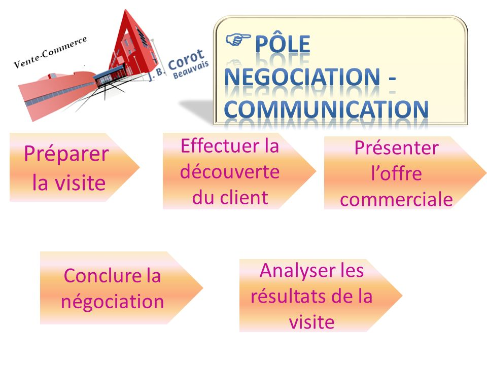 Pôle NEGOCIATION -COMMUNICATION