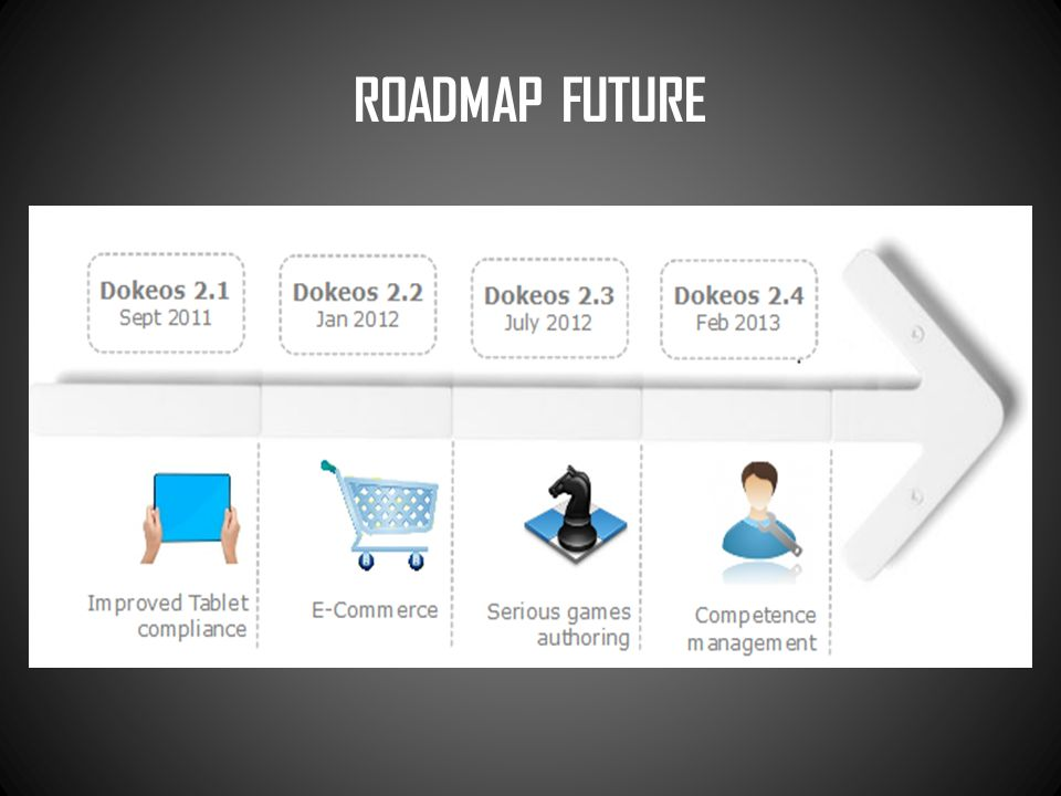 ROADMAP FUTURE