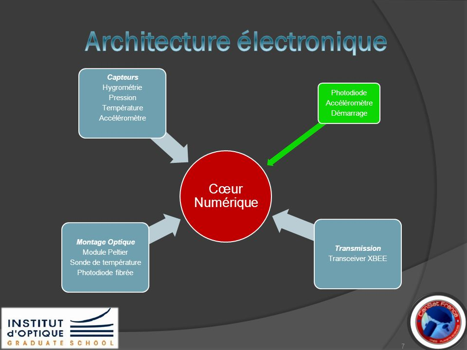 Architecture électronique