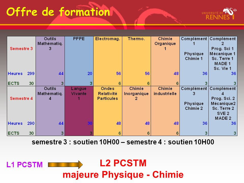majeure Physique - Chimie