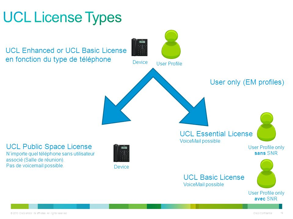 UCL License Types UCL Enhanced or UCL Basic License