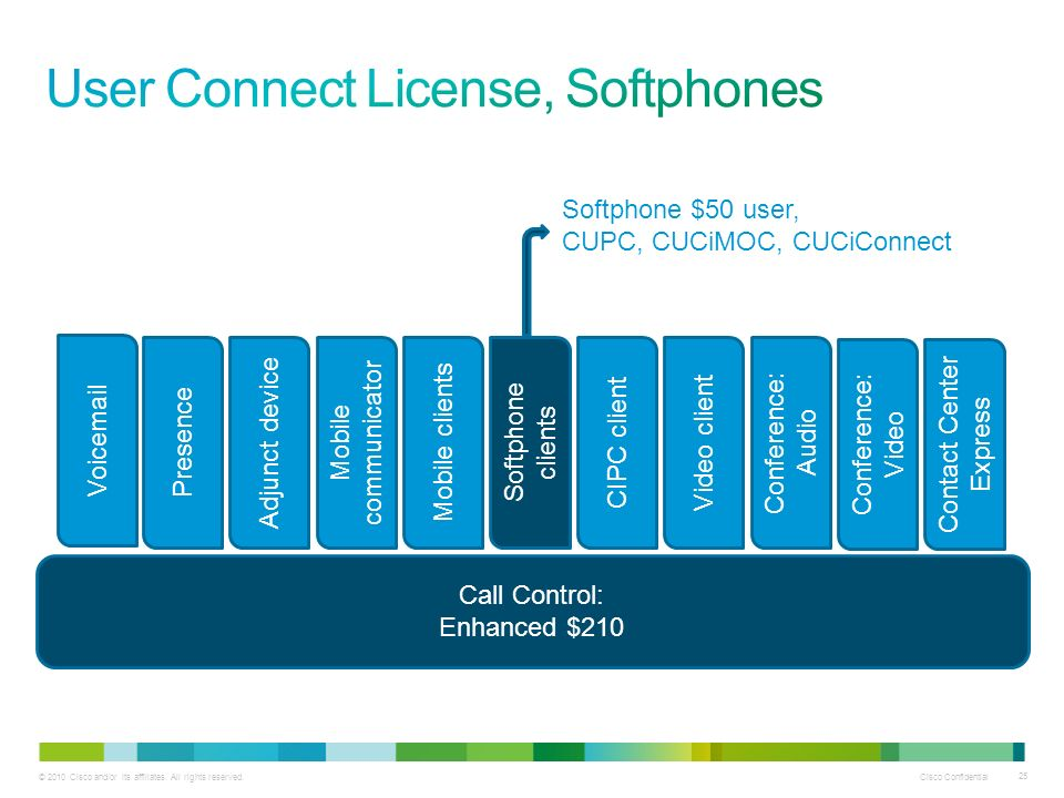 User Connect License, Softphones
