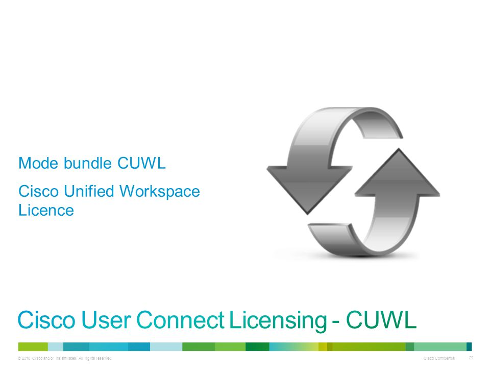 Cisco User Connect Licensing - CUWL