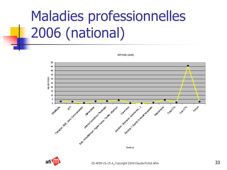 Maladies professionnelles 2006 (national)