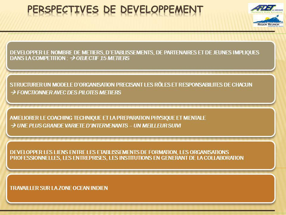PERSPECTIVES DE DEVELOPPEMENT