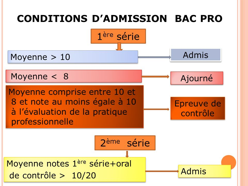 CONDITIONS D'ADMISSION BAC PRO