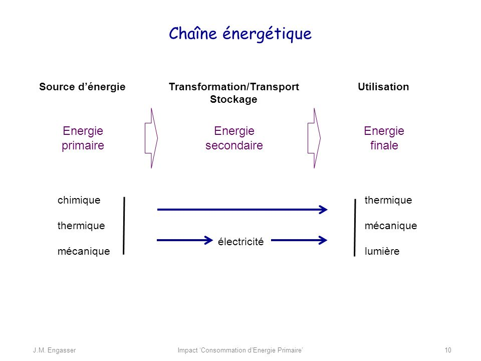 énergie dans les transport