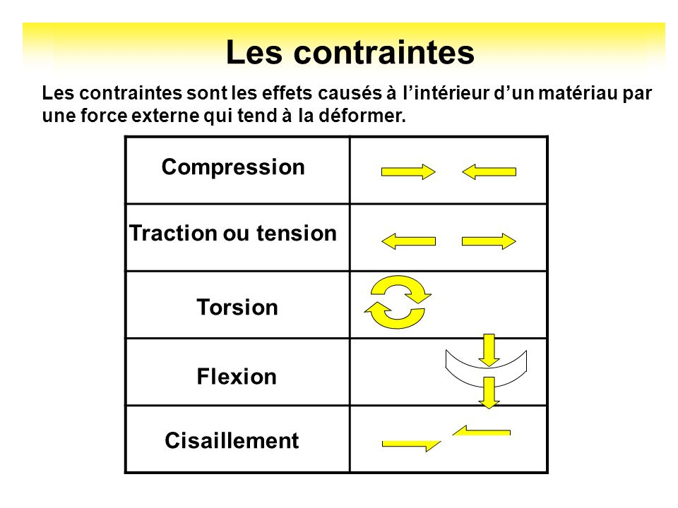 Les contraintes Compression Traction ou tension Torsion Flexion