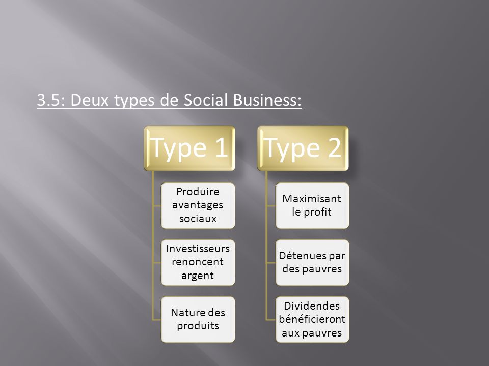 3.5: Deux types de Social Business: