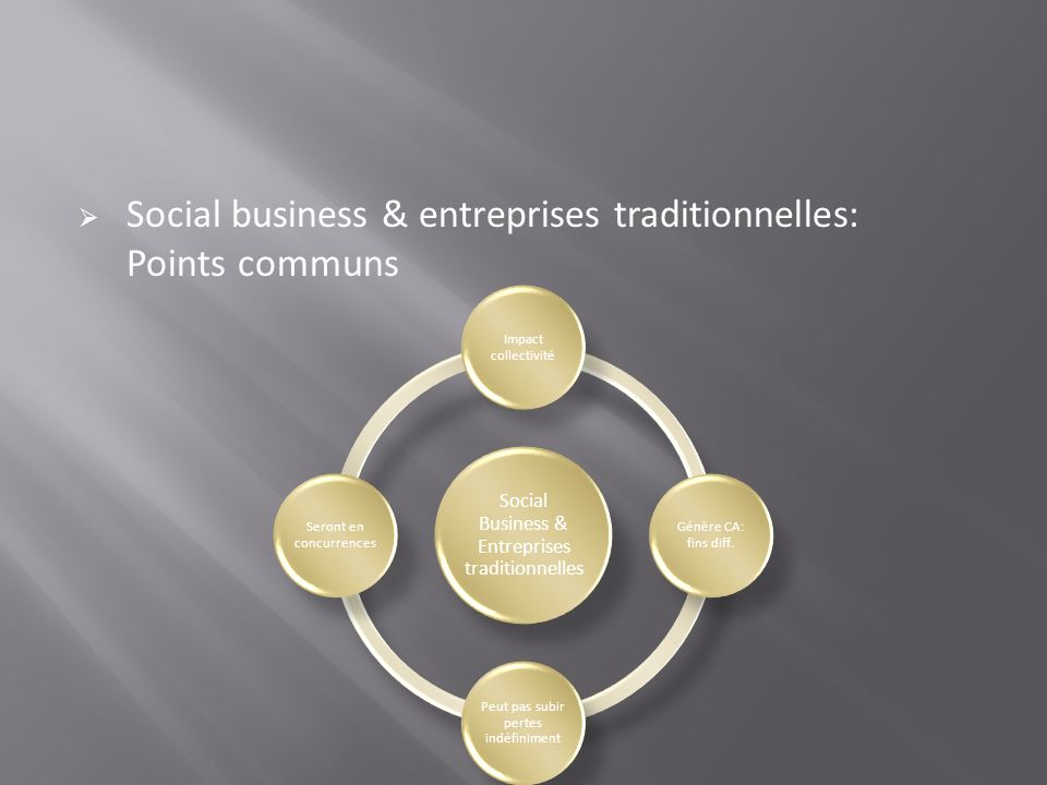Social business & entreprises traditionnelles: Points communs
