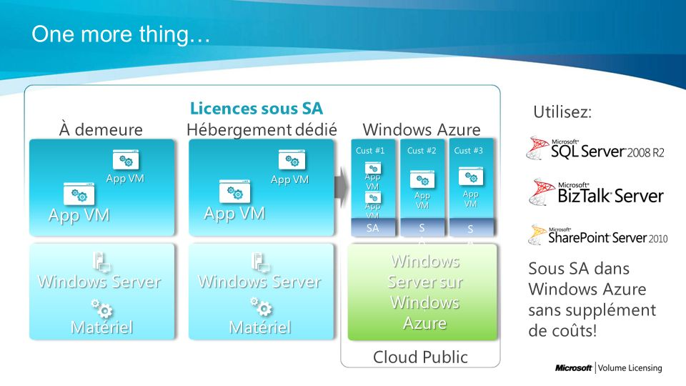 Windows Server sur Windows Azure