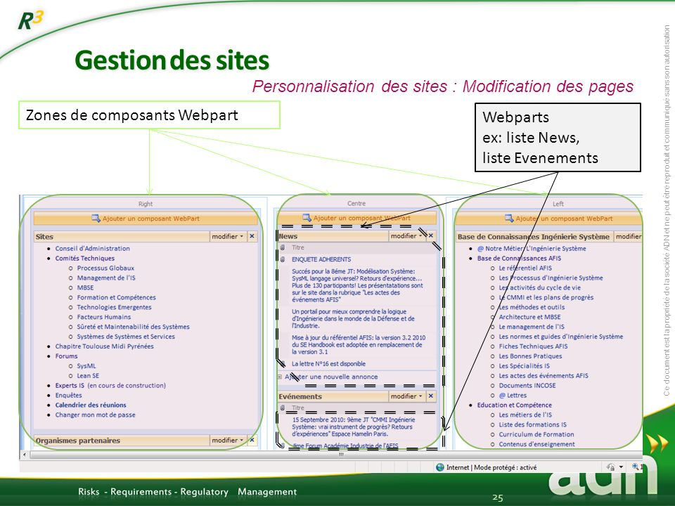 Gestion des sites Personnalisation des sites : Modification des pages