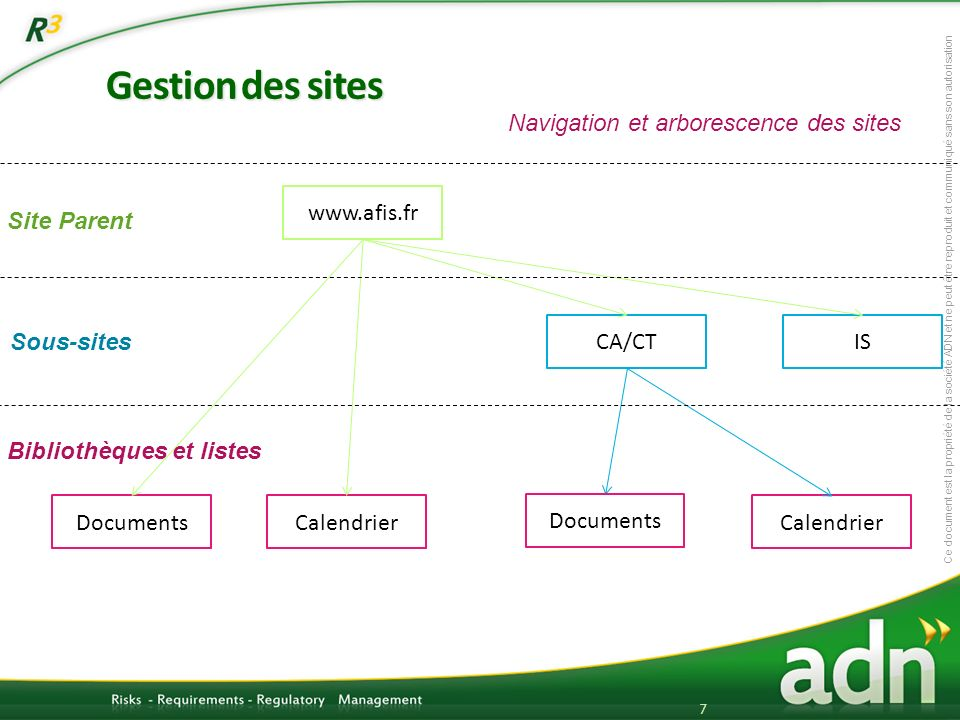 Gestion des sites Navigation et arborescence des sites