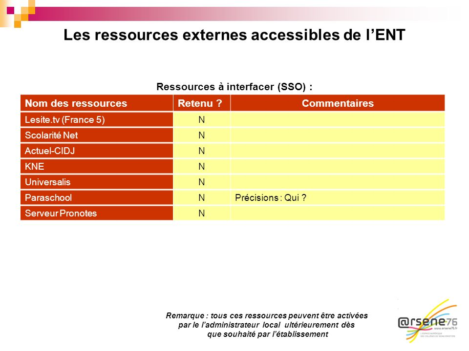 Les ressources externes accessibles de l'ENT