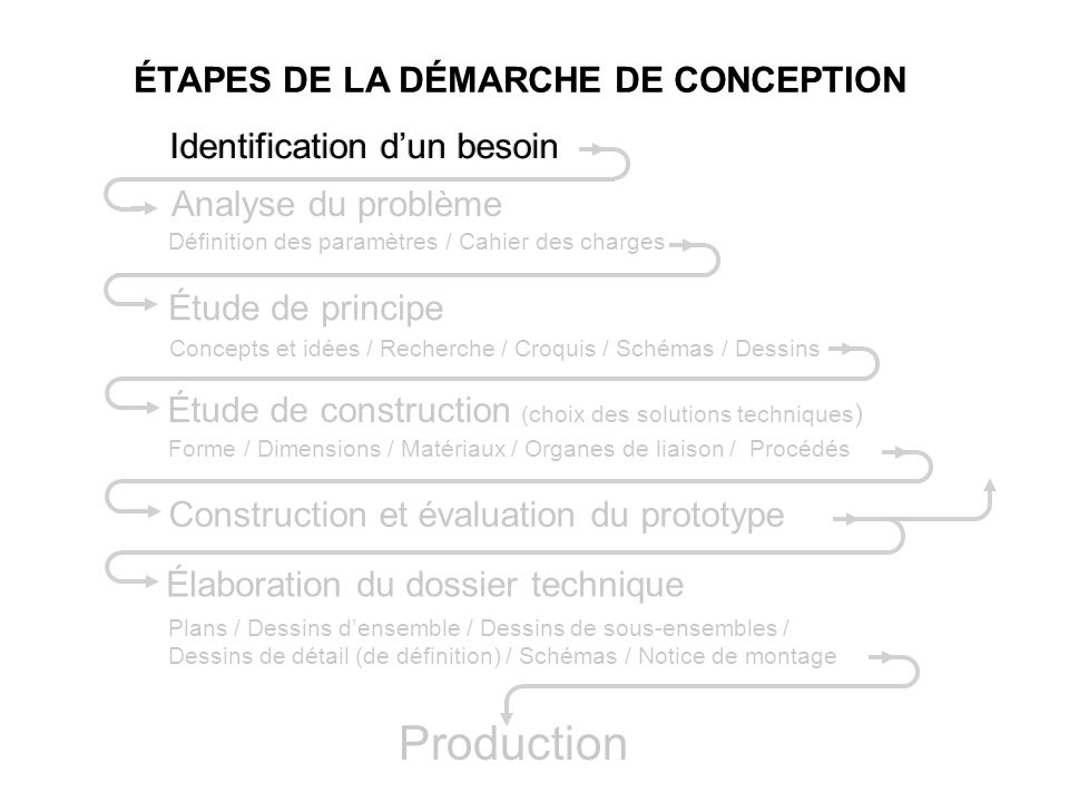 Production Identification d'un besoin