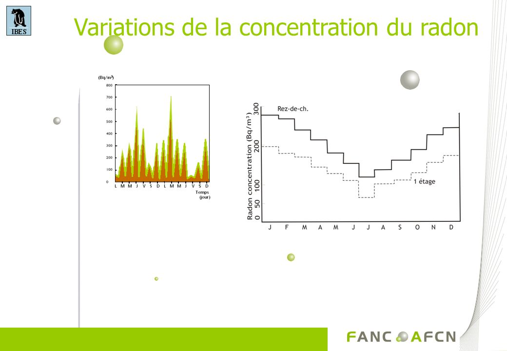 Variations de la concentration du radon