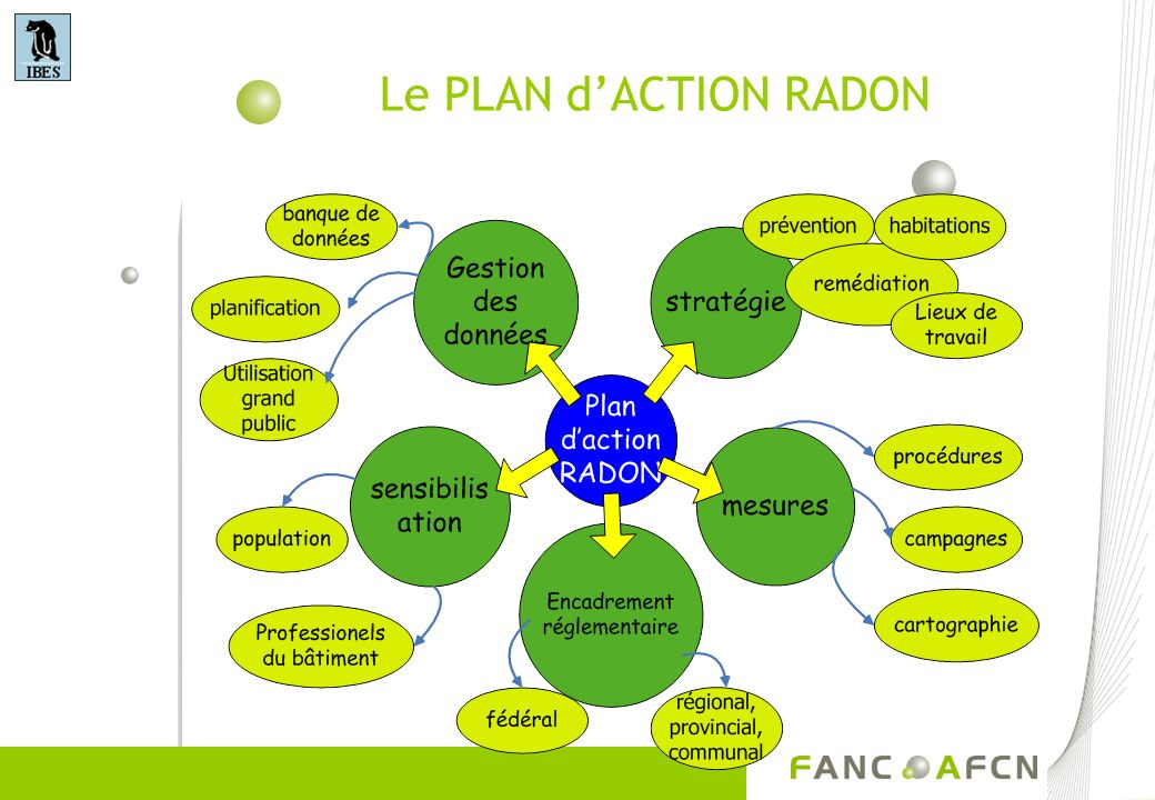 Le PLAN d'ACTION RADON