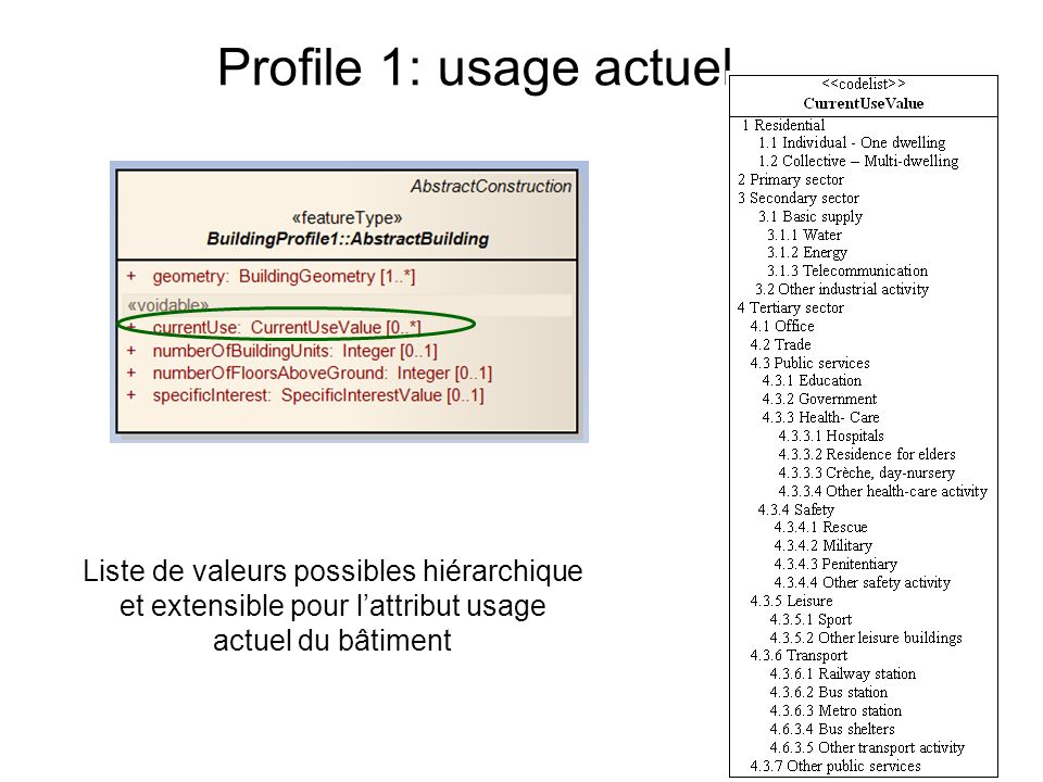 Profile 1: usage actuel Code list is hierarchical: