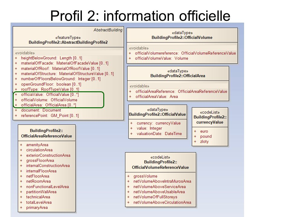 Profil 2: information officielle