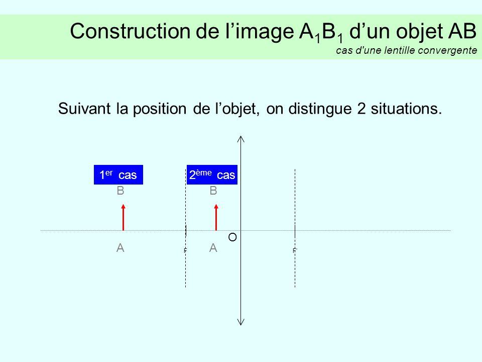 Suivant la position de l'objet, on distingue 2 situations.