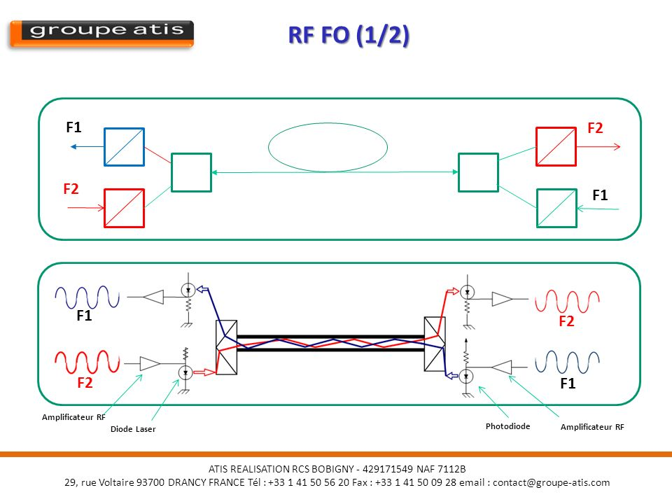 RF FO (1/2) F1 F2 F2 F1 F1 F2 F2 F1 FIBRE OPTIQUE FIBRE OPTIQUE RF FO