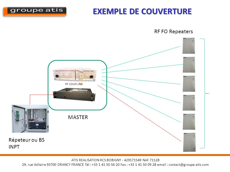 EXEMPLE DE COUVERTURE RF FO Repeaters MASTER Répeteur ou BS INPT