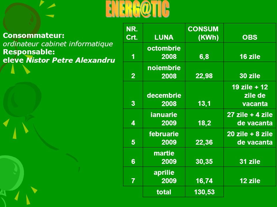 ENERG@TIC NR. Crt. LUNA CONSUM (KWh) OBS 1 octombrie 2008 6,8 16 zile