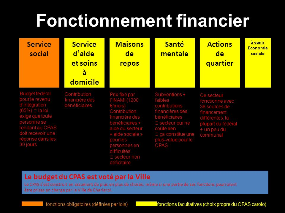 Fonctionnement financier