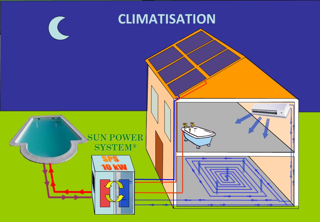 CLIMATISATION SPS 10 kW SUN POWER SYSTEM®