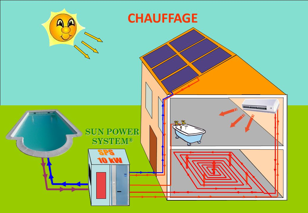 CHAUFFAGE SUN POWER SYSTEM® SPS 10 kW - CONFERENCE DERBI – Juin 2008