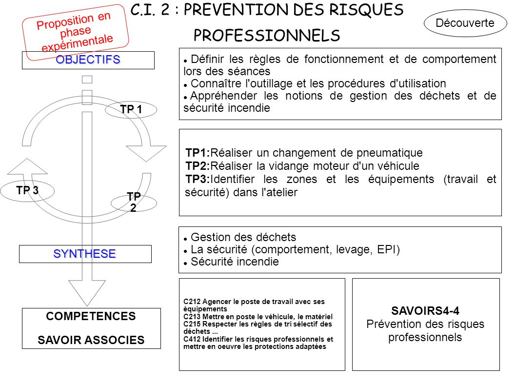 C.I. 2 : PREVENTION DES RISQUES PROFESSIONNELS