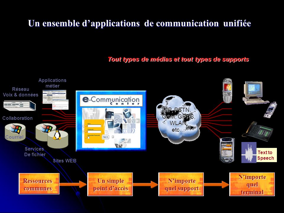 Un ensemble d'applications de communication unifiée