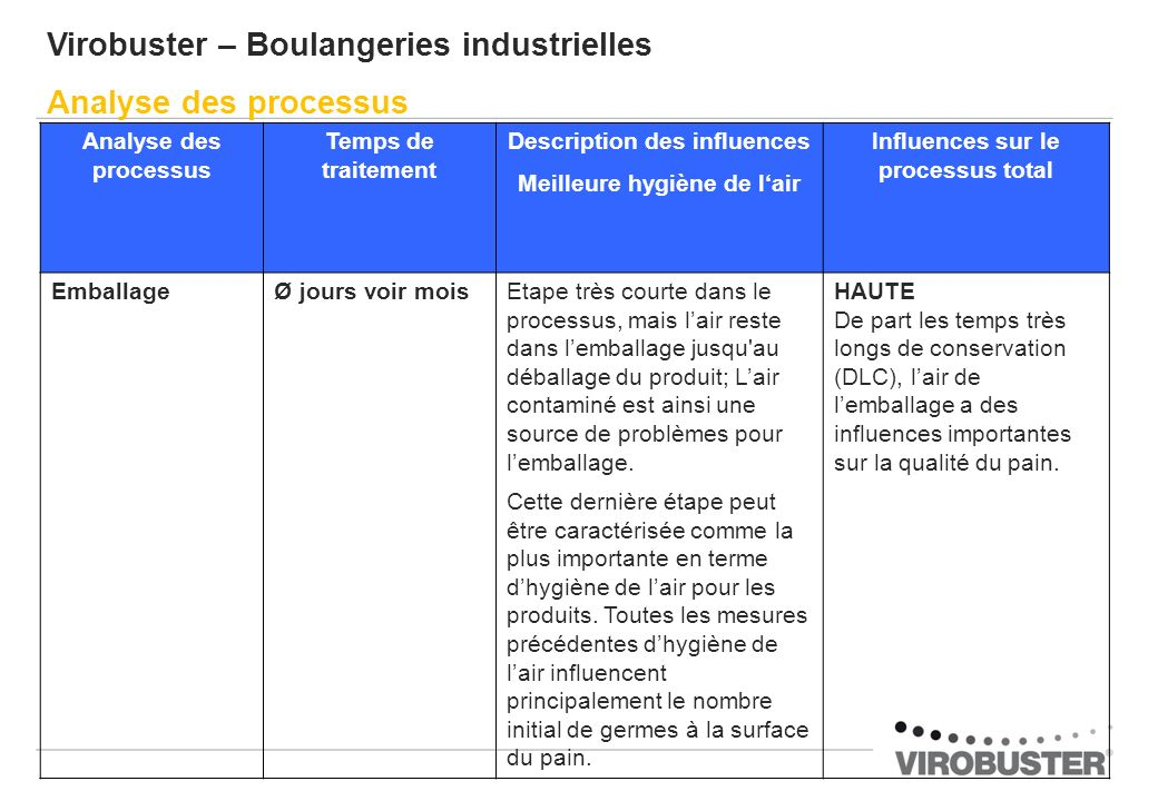 Virobuster – Boulangeries industrielles Analyse des processus