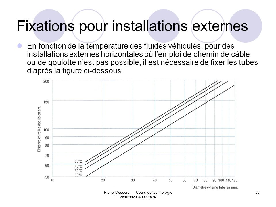 Fixations pour installations externes