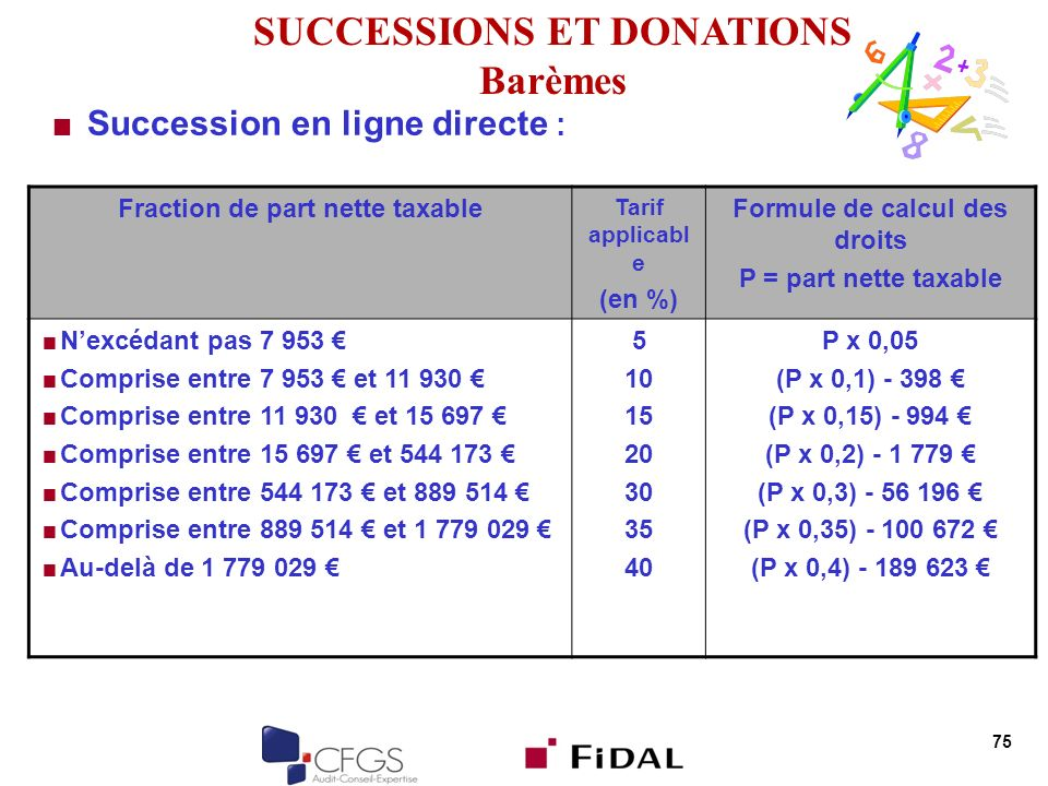 SUCCESSIONS ET DONATIONS Barèmes