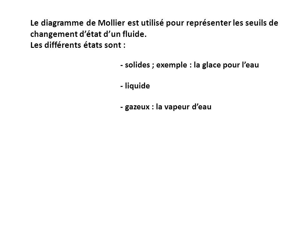 Diagramme De Mollier Ou D Enthalpie Ppt Video Online Telecharger