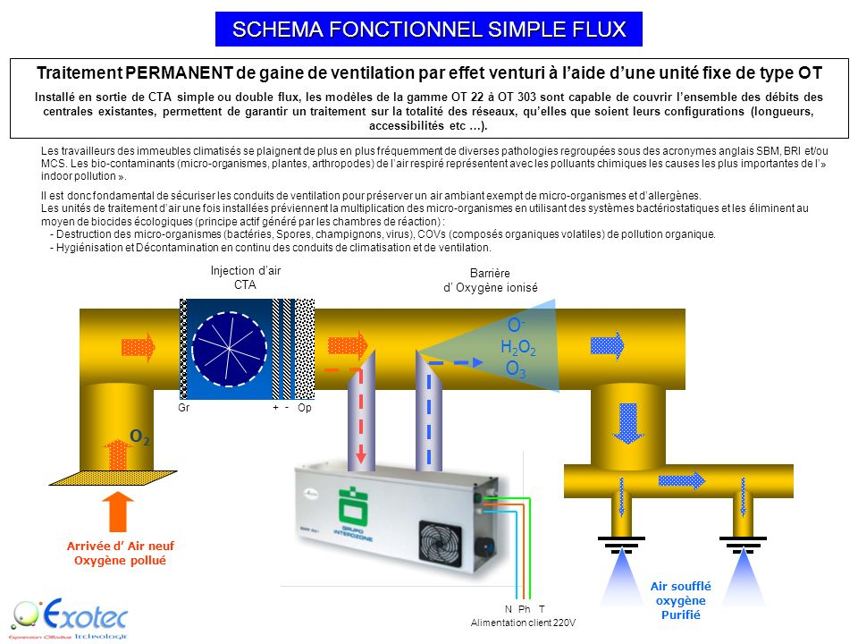 SCHEMA FONCTIONNEL SIMPLE FLUX
