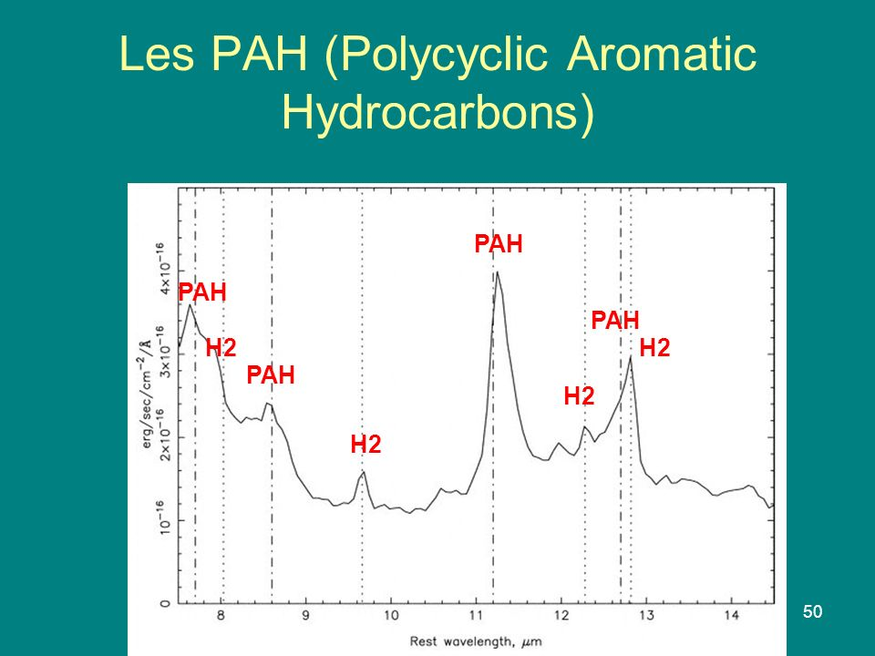 Les PAH (Polycyclic Aromatic Hydrocarbons)