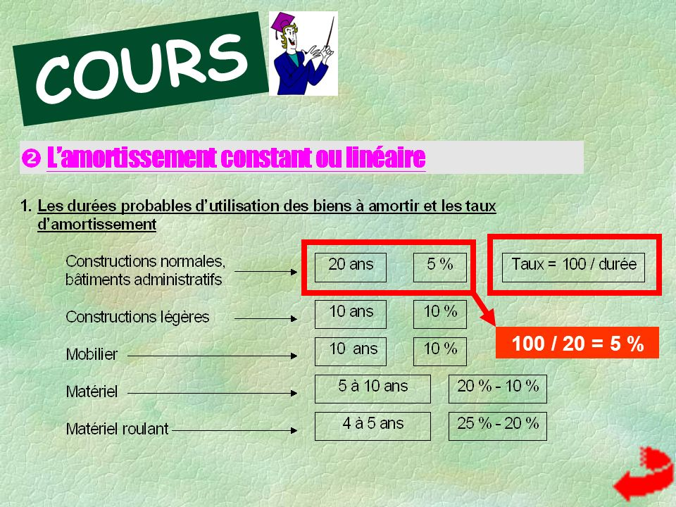 COURS 100 / 20 = 5 %