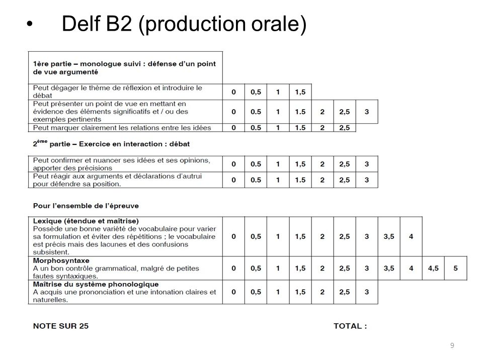 Delf B2 (production orale)