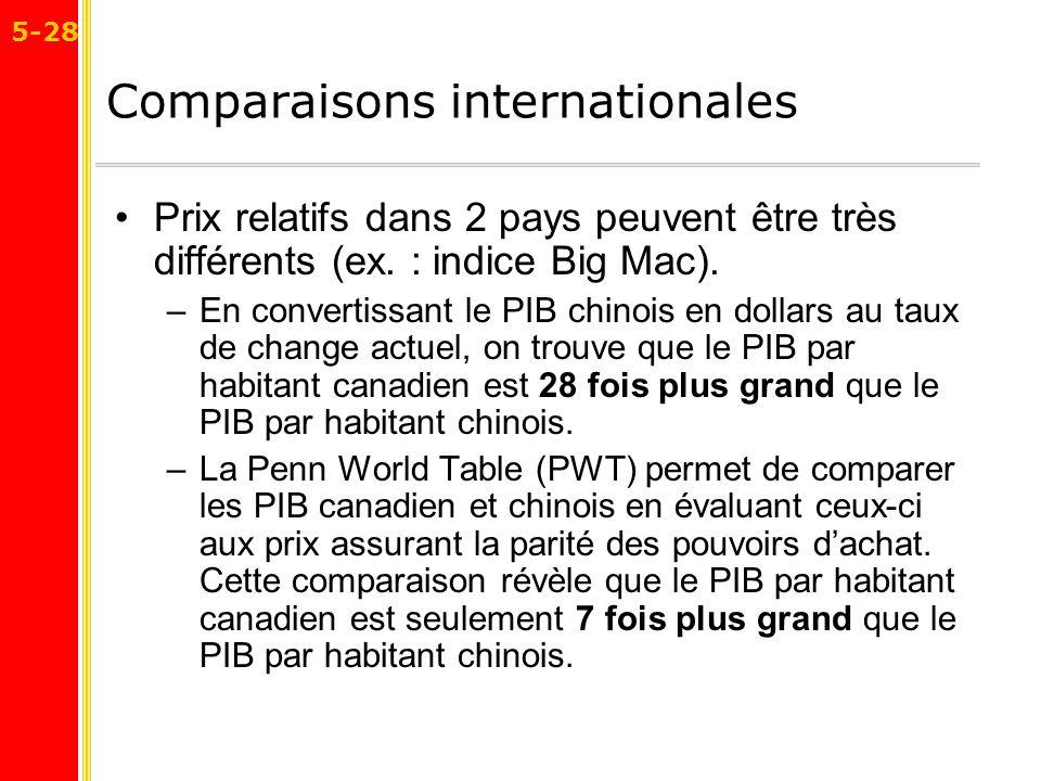 Le Calcul Du Pib Et De La Croissance Economique Ppt Telecharger