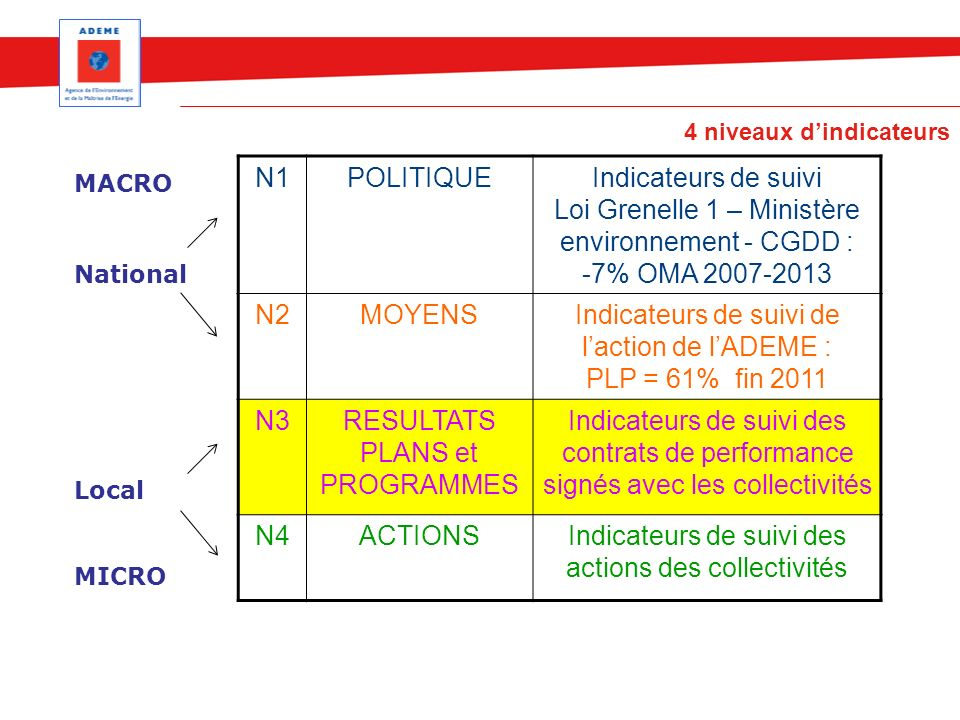 Indicateurs de suivi de l'action de l'ADEME : PLP = 61% fin 2011