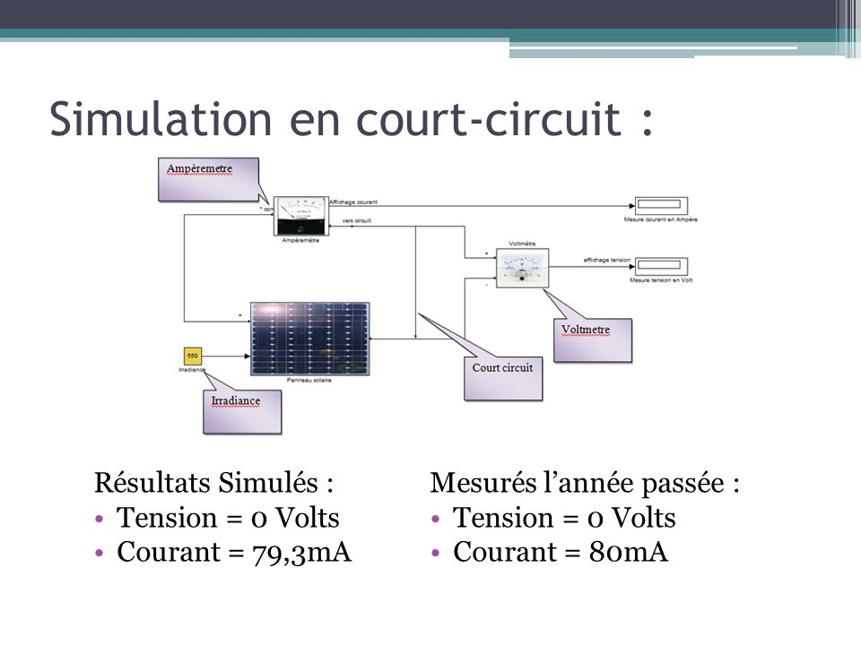 Simulation en court-circuit :