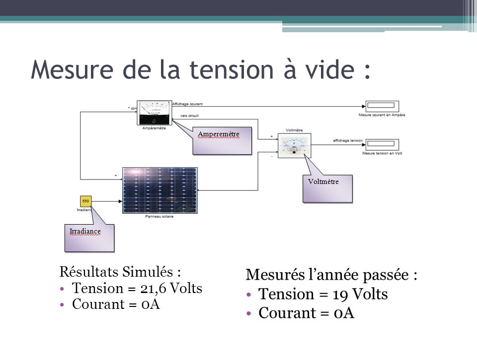 Mesure de la tension à vide :