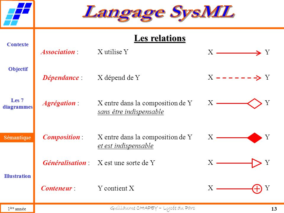 + Les relations Association : X utilise Y X Y