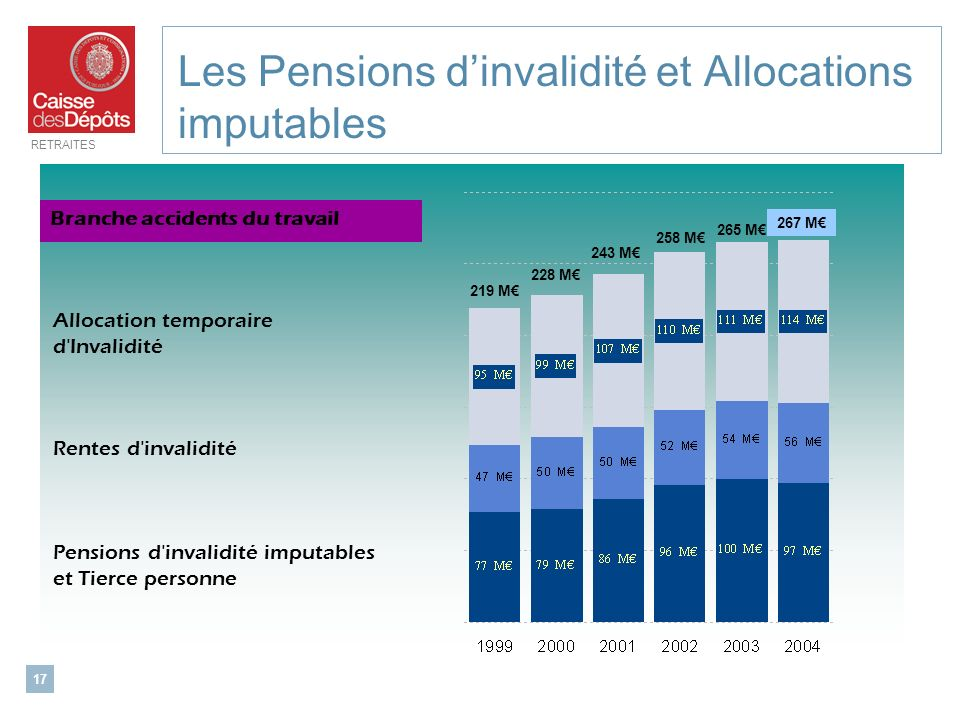 Les Pensions d'invalidité et Allocations imputables