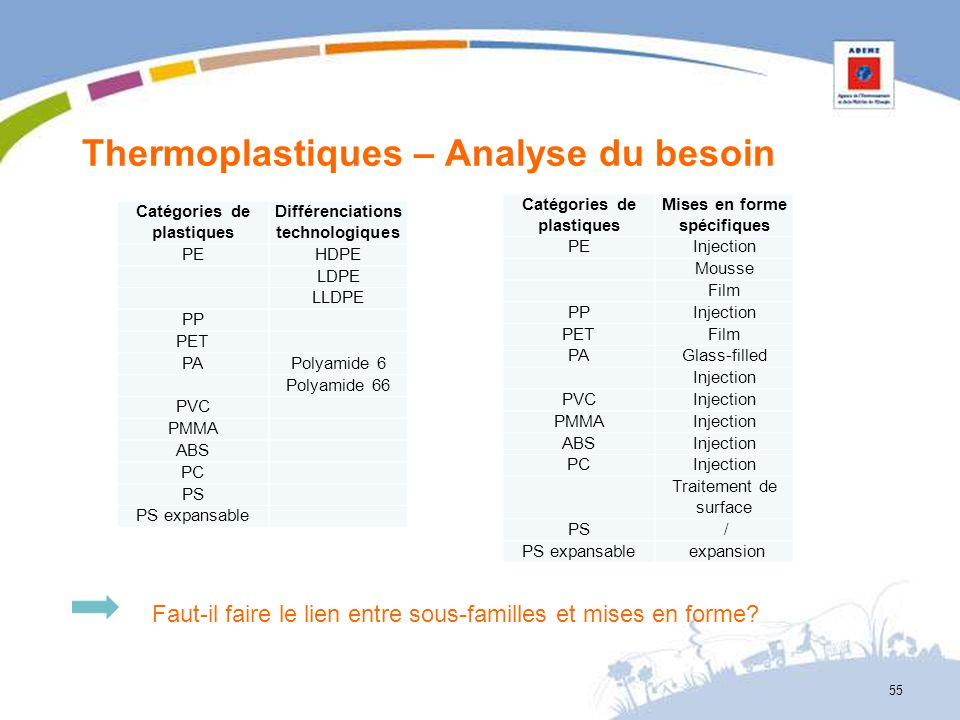 Thermoplastiques – Analyse du besoin